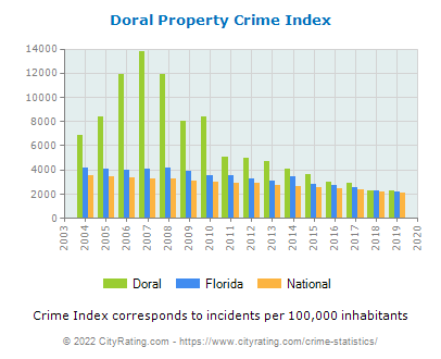 Doral Property Crime vs. State and National Per Capita