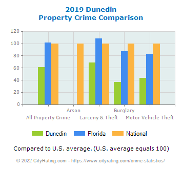Dunedin Property Crime vs. State and National Comparison