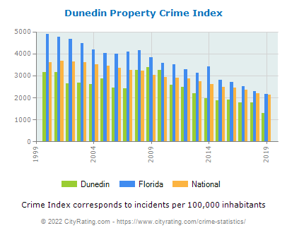 Dunedin Property Crime vs. State and National Per Capita