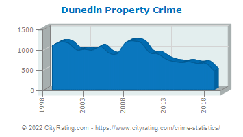 Dunedin Property Crime