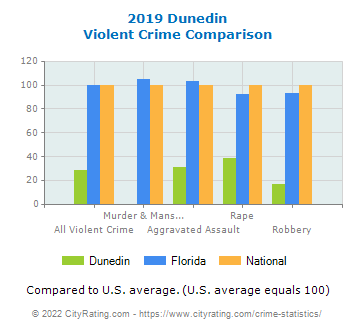 Dunedin Violent Crime vs. State and National Comparison