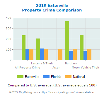 Eatonville Property Crime vs. State and National Comparison