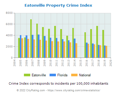 Eatonville Property Crime vs. State and National Per Capita