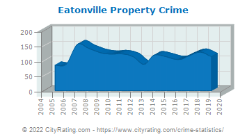 Eatonville Property Crime