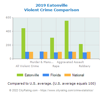 Eatonville Violent Crime vs. State and National Comparison