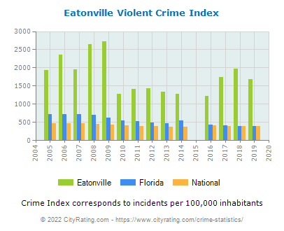 Eatonville Violent Crime vs. State and National Per Capita