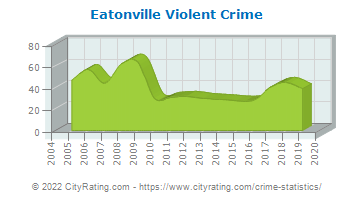 Eatonville Violent Crime