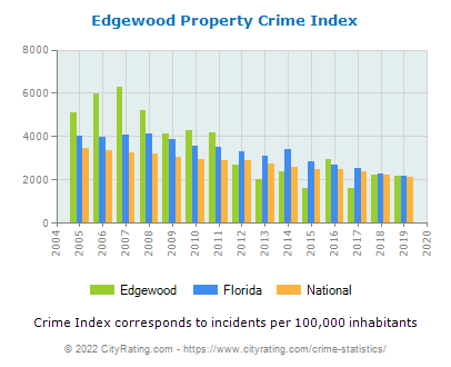 Edgewood Property Crime vs. State and National Per Capita