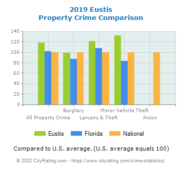 Eustis Property Crime vs. State and National Comparison