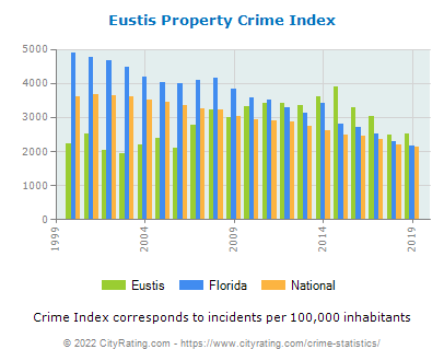 Eustis Property Crime vs. State and National Per Capita