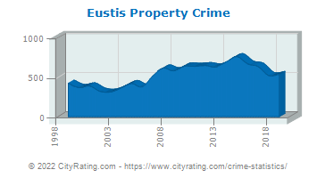 Eustis Property Crime