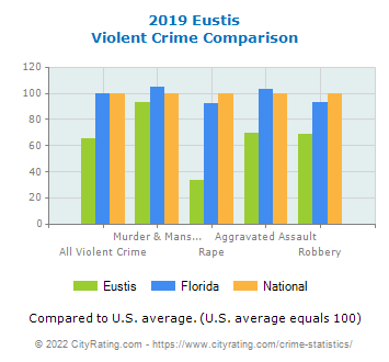 Eustis Violent Crime vs. State and National Comparison