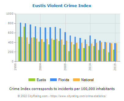 Eustis Violent Crime vs. State and National Per Capita