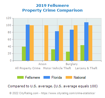 Fellsmere Property Crime vs. State and National Comparison