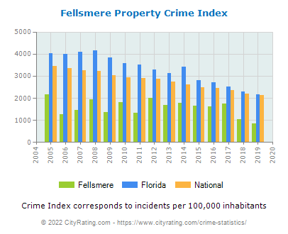 Fellsmere Property Crime vs. State and National Per Capita