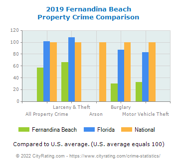 Fernandina Beach Property Crime vs. State and National Comparison