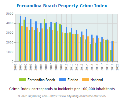 Fernandina Beach Property Crime vs. State and National Per Capita