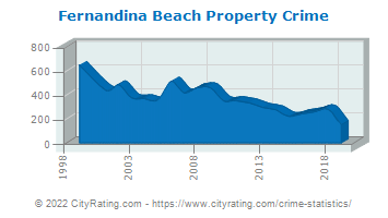 Fernandina Beach Property Crime