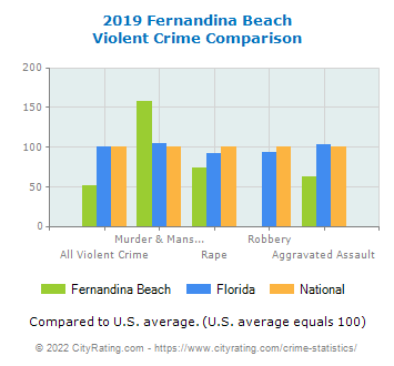 Fernandina Beach Violent Crime vs. State and National Comparison