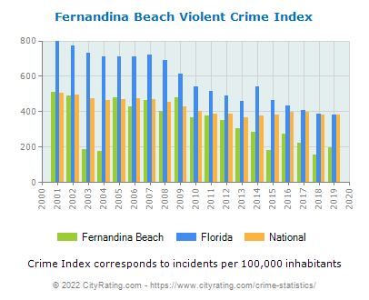 Fernandina Beach Violent Crime vs. State and National Per Capita
