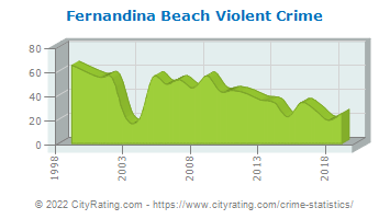 Fernandina Beach Violent Crime