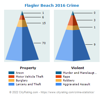 Flagler Beach Crime 2016