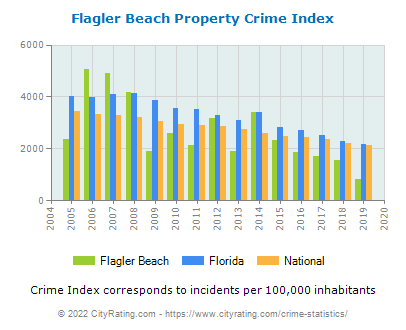 Flagler Beach Property Crime vs. State and National Per Capita