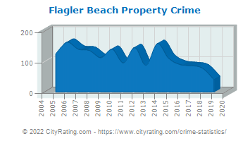 Flagler Beach Property Crime
