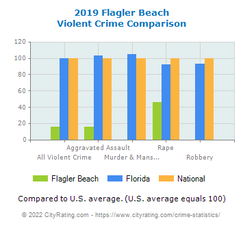 Flagler Beach Violent Crime vs. State and National Comparison