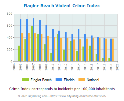 Flagler Beach Violent Crime vs. State and National Per Capita