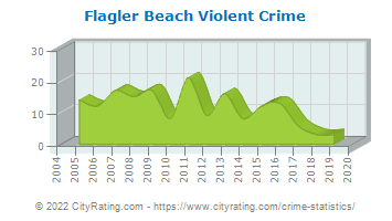 Flagler Beach Violent Crime