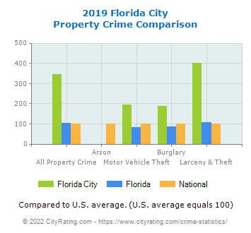 Florida City Property Crime vs. State and National Comparison