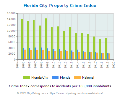 Florida City Property Crime vs. State and National Per Capita