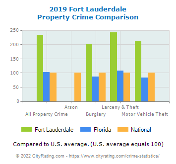 Fort Lauderdale Property Crime vs. State and National Comparison