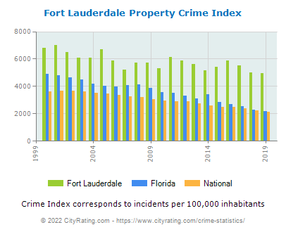 Fort Lauderdale Property Crime vs. State and National Per Capita