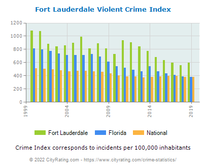 Fort Lauderdale Violent Crime vs. State and National Per Capita