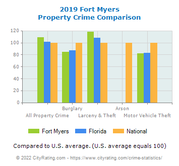 Fort Myers Property Crime vs. State and National Comparison