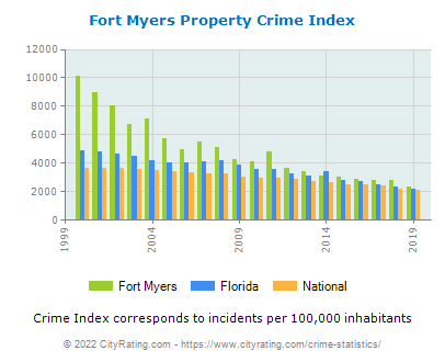 Fort Myers Property Crime vs. State and National Per Capita