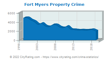 Fort Myers Property Crime