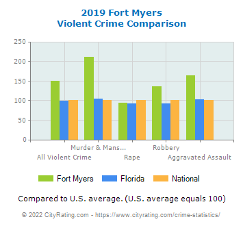 Fort Myers Violent Crime vs. State and National Comparison