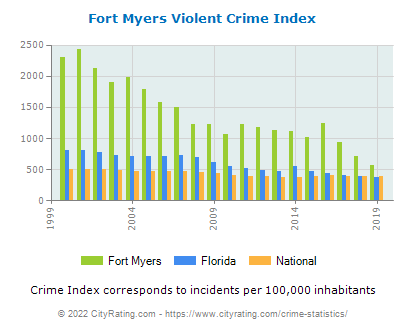 Fort Myers Violent Crime vs. State and National Per Capita