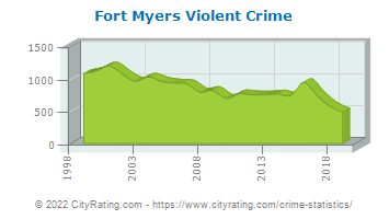 Fort Myers Violent Crime