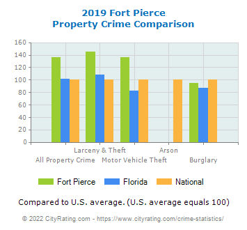 Fort Pierce Property Crime vs. State and National Comparison