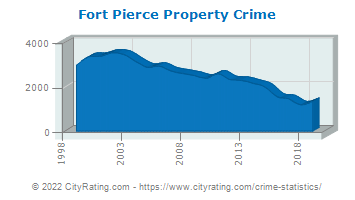 Fort Pierce Property Crime