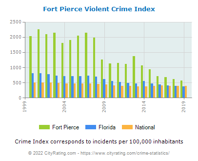 Fort Pierce Violent Crime vs. State and National Per Capita