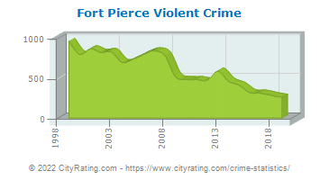 Fort Pierce Violent Crime