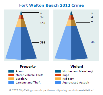 Fort Walton Beach Crime 2012