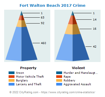 Fort Walton Beach Crime 2017