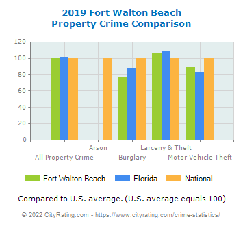 Fort Walton Beach Property Crime vs. State and National Comparison