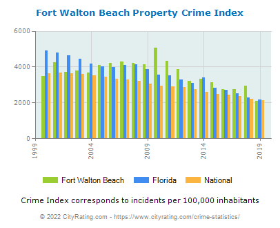 Fort Walton Beach Property Crime vs. State and National Per Capita